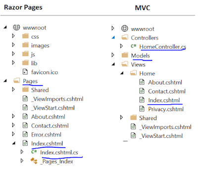 Structure of Razor Pages and MVC Project